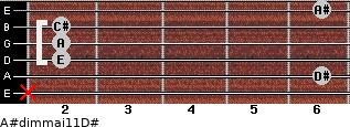 A#dim(maj11)/D# for guitar on frets x, 6, 2, 2, 2, 6