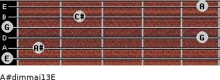 A#dim(maj13)/E for guitar on frets 0, 1, 5, 0, 2, 5
