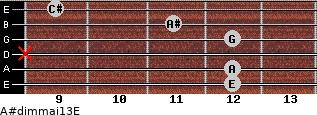 A#dim(maj13)/E for guitar on frets 12, 12, x, 12, 11, 9