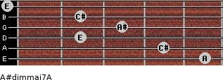 A#dim(maj7)/A for guitar on frets 5, 4, 2, 3, 2, 0