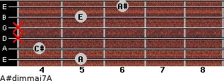 A#dim(maj7)/A for guitar on frets 5, 4, x, x, 5, 6