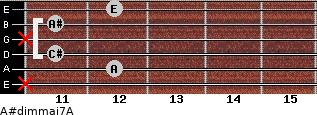 A#dim(maj7)/A for guitar on frets x, 12, 11, x, 11, 12