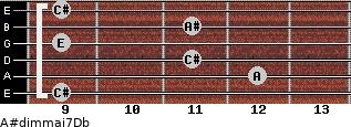 A#dim(maj7)/Db for guitar on frets 9, 12, 11, 9, 11, 9