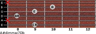 A#dim(maj7)/Db for guitar on frets 9, x, 8, 9, 10, x