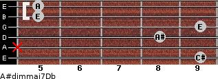 A#dim(maj7)/Db for guitar on frets 9, x, 8, 9, 5, 5