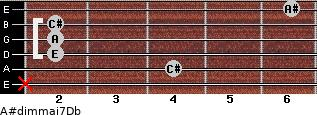A#dim(maj7)/Db for guitar on frets x, 4, 2, 2, 2, 6
