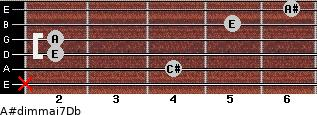 A#dim(maj7)/Db for guitar on frets x, 4, 2, 2, 5, 6