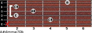 A#dim(maj7)/Db for guitar on frets x, 4, 2, 3, 2, 5
