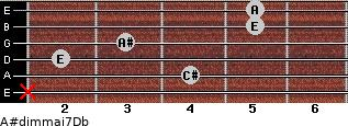 A#dim(maj7)/Db for guitar on frets x, 4, 2, 3, 5, 5