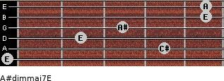 A#dim(maj7)/E for guitar on frets 0, 4, 2, 3, 5, 5