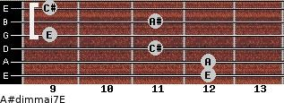 A#dim(maj7)/E for guitar on frets 12, 12, 11, 9, 11, 9