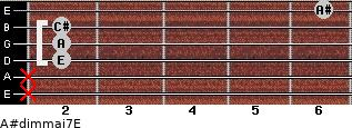 A#dim(maj7)/E for guitar on frets x, x, 2, 2, 2, 6