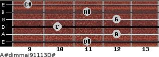 A#dim(maj9/11/13)/D# for guitar on frets 11, 12, 10, 12, 11, 9