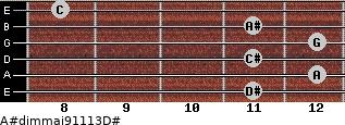 A#dim(maj9/11/13)/D# for guitar on frets 11, 12, 11, 12, 11, 8