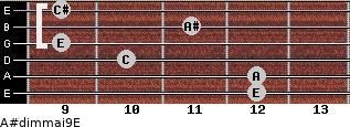 A#dim(maj9)/E for guitar on frets 12, 12, 10, 9, 11, 9