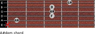 A#dom for guitar on frets x, 1, 3, 3, 3, 4