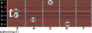 A#m(maj7) for guitar on frets 6, 4, 3, 3, x, 5