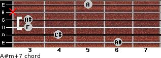 A#m(+7) for guitar on frets 6, 4, 3, 3, x, 5