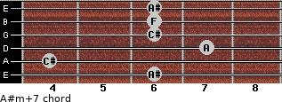 A#m(+7) for guitar on frets 6, 4, 7, 6, 6, 6