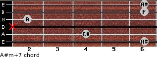 A#m(+7) for guitar on frets 6, 4, x, 2, 6, 6