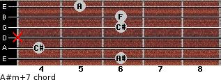A#m(+7) for guitar on frets 6, 4, x, 6, 6, 5