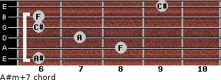 A#m(+7) for guitar on frets 6, 8, 7, 6, 6, 9