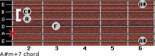 A#m(+7) for guitar on frets 6, x, 3, 2, 2, 6