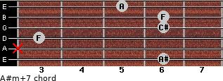 A#m(+7) for guitar on frets 6, x, 3, 6, 6, 5