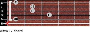A#m(+7) for guitar on frets x, 1, 3, 2, 2, 1