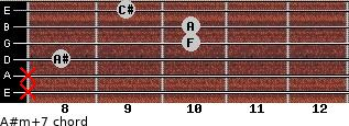 A#m(+7) for guitar on frets x, x, 8, 10, 10, 9