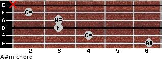 A#m for guitar on frets 6, 4, 3, 3, 2, x
