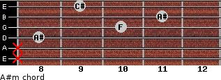 A#m for guitar on frets x, x, 8, 10, 11, 9