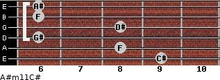 A#m11/C# for guitar on frets 9, 8, 6, 8, 6, 6