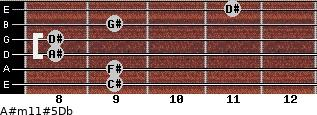A#m11#5/Db for guitar on frets 9, 9, 8, 8, 9, 11
