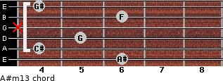 A#m13 for guitar on frets 6, 4, 5, x, 6, 4