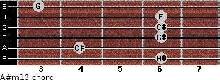 A#m13 for guitar on frets 6, 4, 6, 6, 6, 3