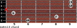 A#m13 for guitar on frets 6, 8, 5, x, 9, 9