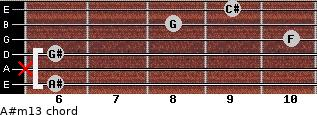 A#m13 for guitar on frets 6, x, 6, 10, 8, 9