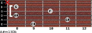 A#m13/Db for guitar on frets 9, 11, 8, 10, 8, x