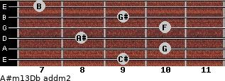 A#m13/Db add(m2) guitar chord