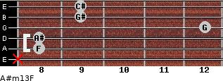 A#m13/F for guitar on frets x, 8, 8, 12, 9, 9