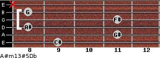 A#m13#5/Db for guitar on frets 9, 11, 8, 11, 8, x