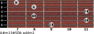 A#m13#5/Db add(m2) guitar chord