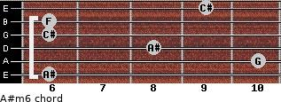 A#m6 for guitar on frets 6, 10, 8, 6, 6, 9