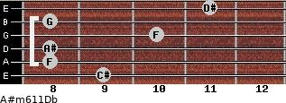 A#m6/11/Db for guitar on frets 9, 8, 8, 10, 8, 11
