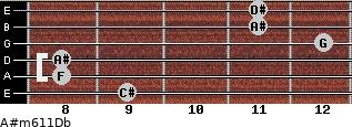 A#m6/11/Db for guitar on frets 9, 8, 8, 12, 11, 11