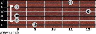 A#m6/11/Db for guitar on frets 9, 8, 8, 12, 8, 11