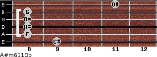 A#m6/11/Db for guitar on frets 9, 8, 8, 8, 8, 11