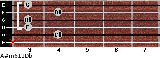 A#m6/11/Db for guitar on frets x, 4, 3, 3, 4, 3