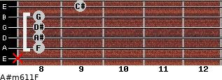 A#m6/11/F for guitar on frets x, 8, 8, 8, 8, 9